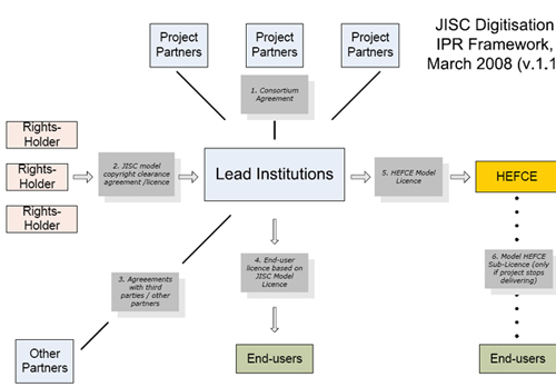 JISC Digitisation IPR Framework