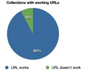 collections urls